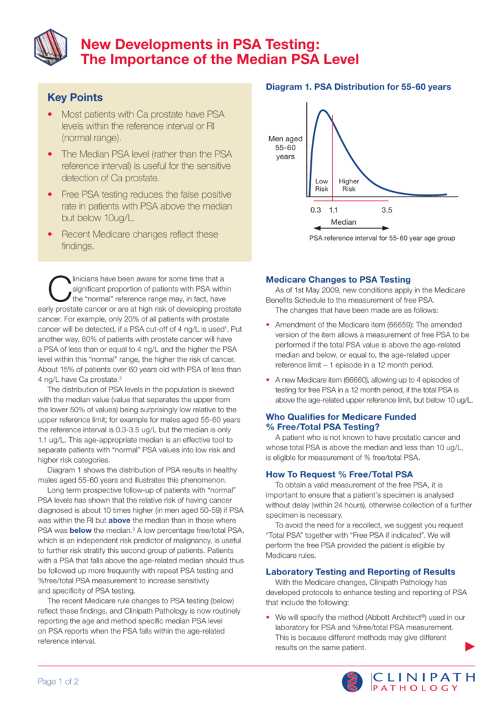 New Developments in PSA Testing: The Importance of the Median