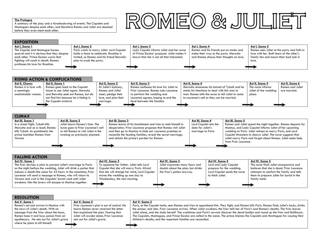 romeo and juliet plot