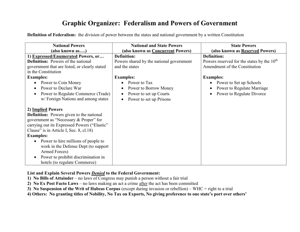 Graphic organizer federalism pooptronica Choice Image