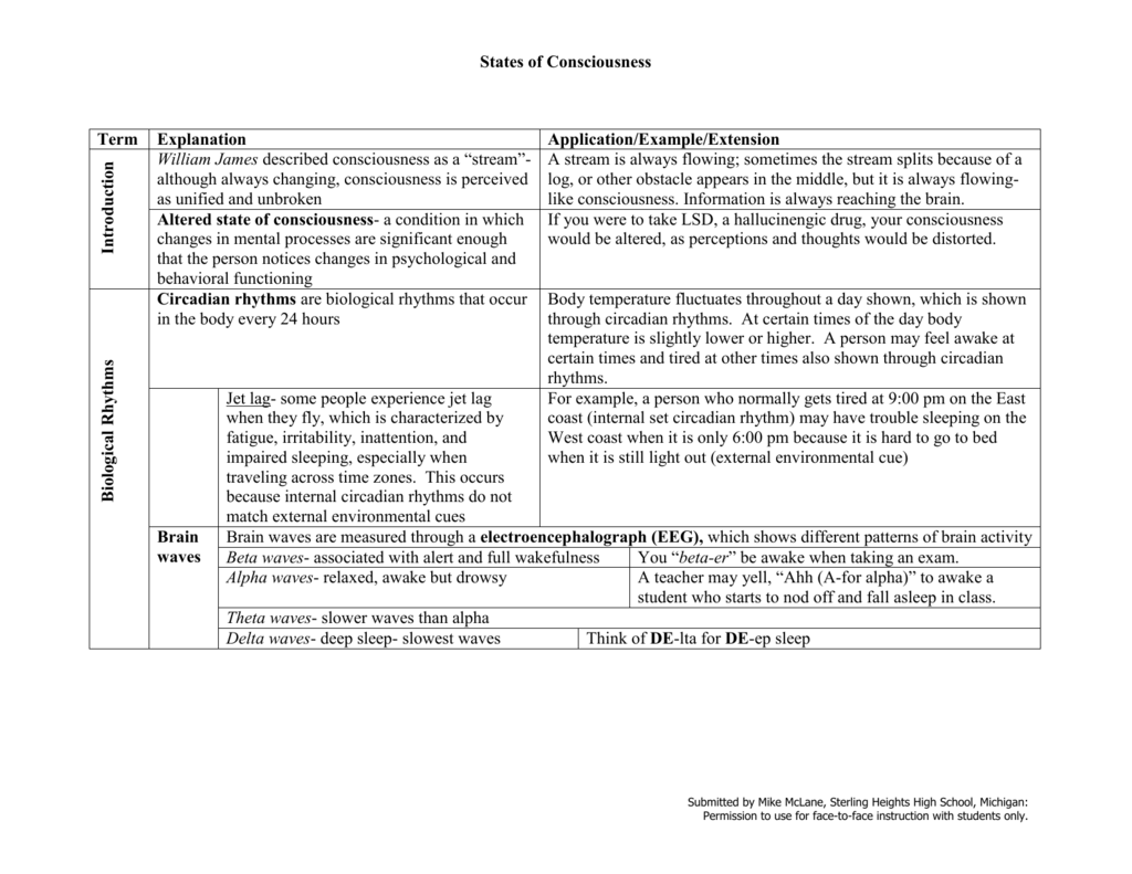 States of Consciousness Review Sheet