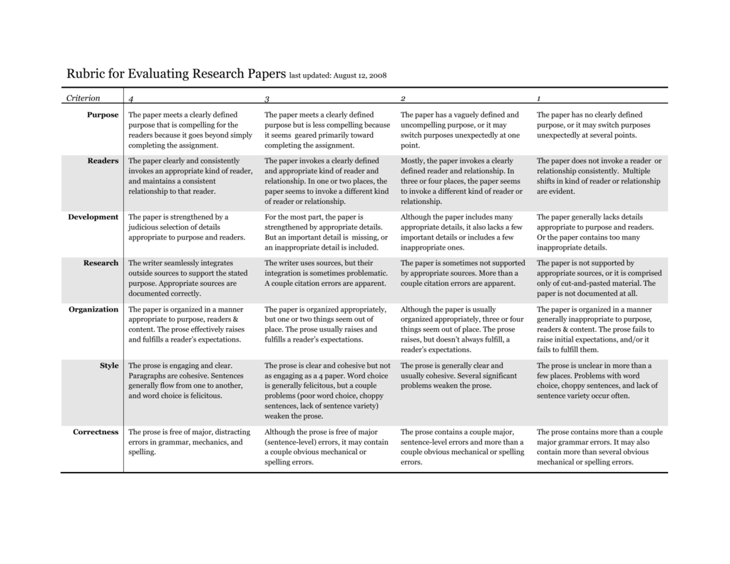 Research Paper Rubric