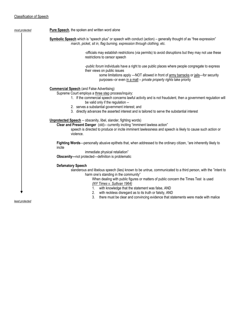 classification of speech pure speech, the spoken and written word