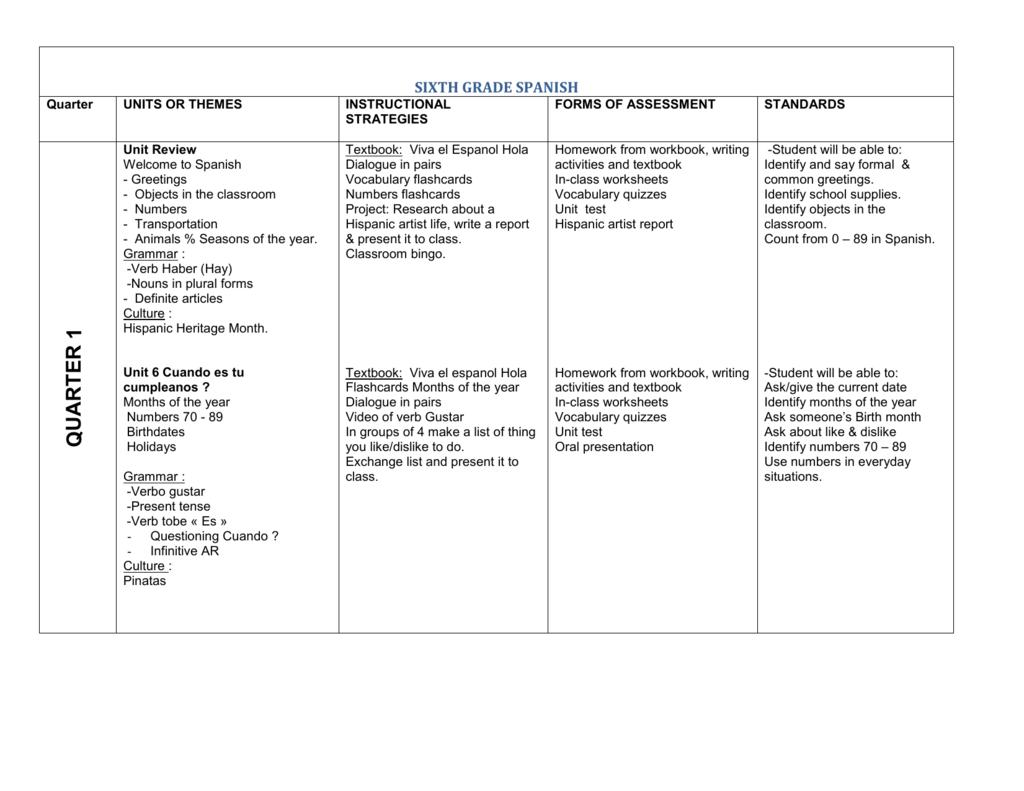 Workbooks spanish past tense worksheets : 6th Grade Spanish Curriculum Map