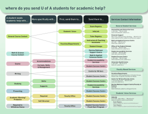 where do you send U of A students for academic help?