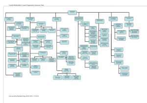 Central Bedfordshire Council Organisation Structure Chart Last