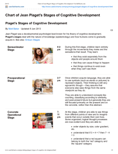 Chart of Jean Piaget's Stages of Cognitive