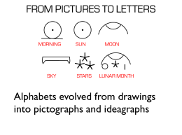 FROM PICTURES TO LETTERS Alphabets evolved from drawings