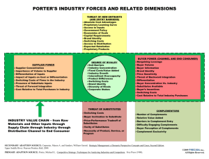 Porter's Industry Forces and Related Dimensions