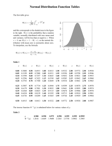 Normal Distribution Function Tables