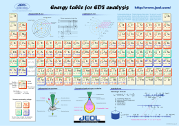 Energy table for EDS analysis