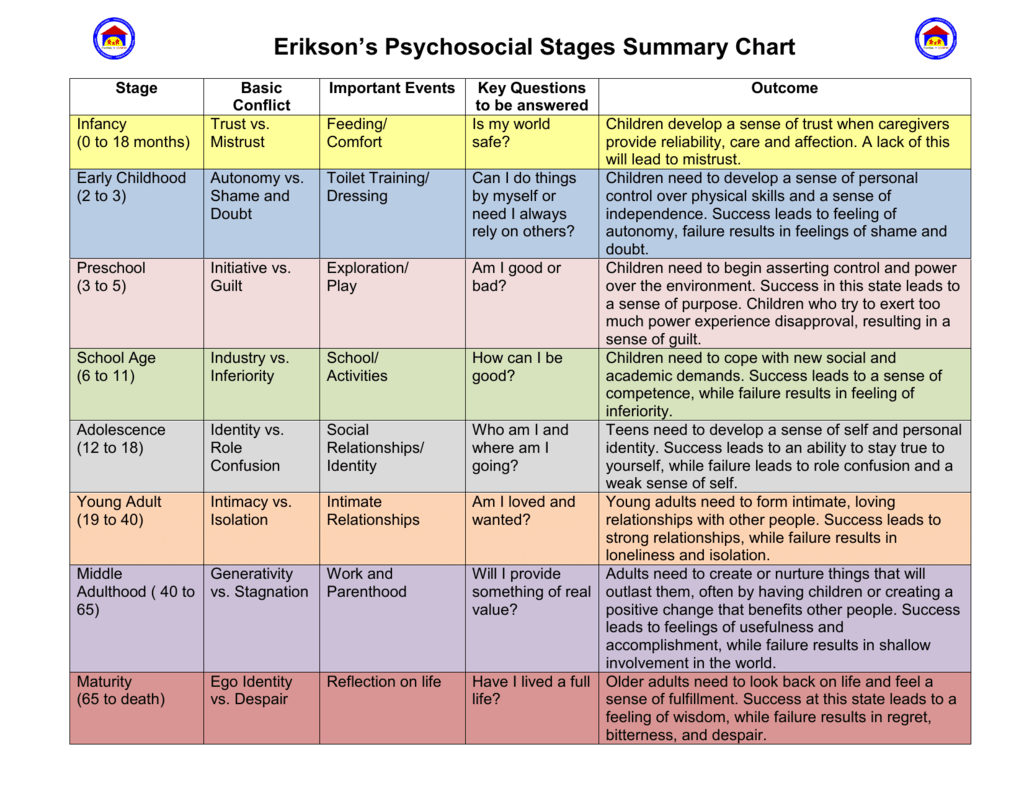 ericksons psychosocial theory Erikson's theory of psychosocial development identifies eight stages in which a healthy individual should pass through from birth to death at each stages we encounter different needs, ask new .