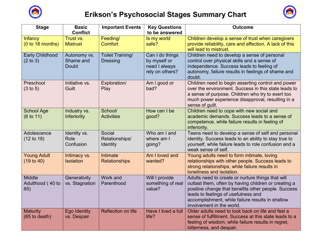 erikson developmental stages examples
