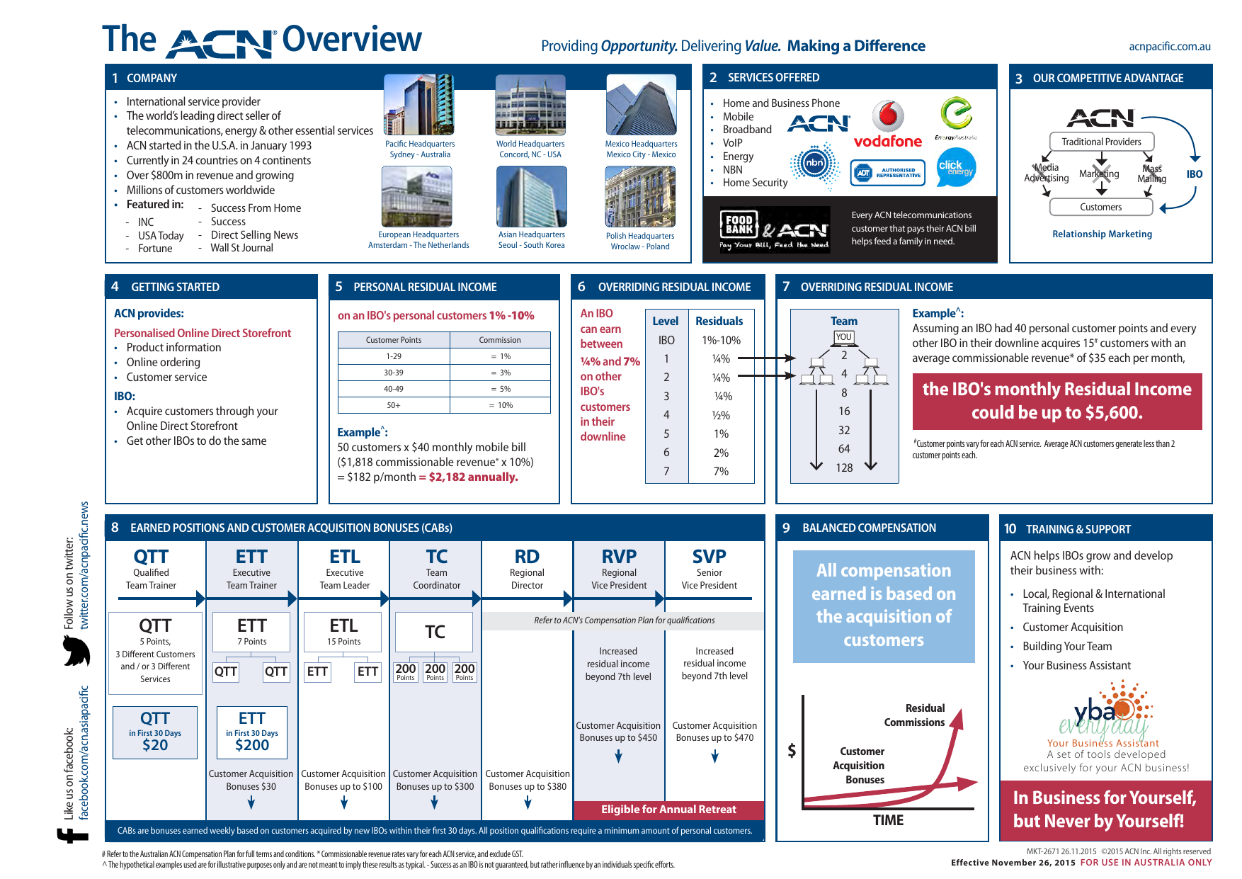 Acn Overview
