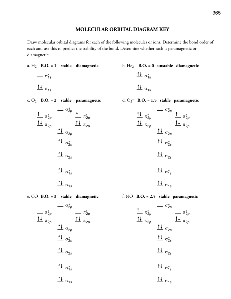 molecular orbital diagram key – Orbital Diagram Worksheet