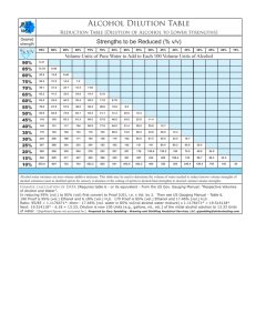 Alcohol Dilution Table - Brewing and Distilling Analytical Services