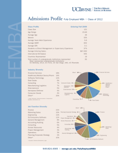 Admissions Profile Fully Employed MBA | Class of 2012