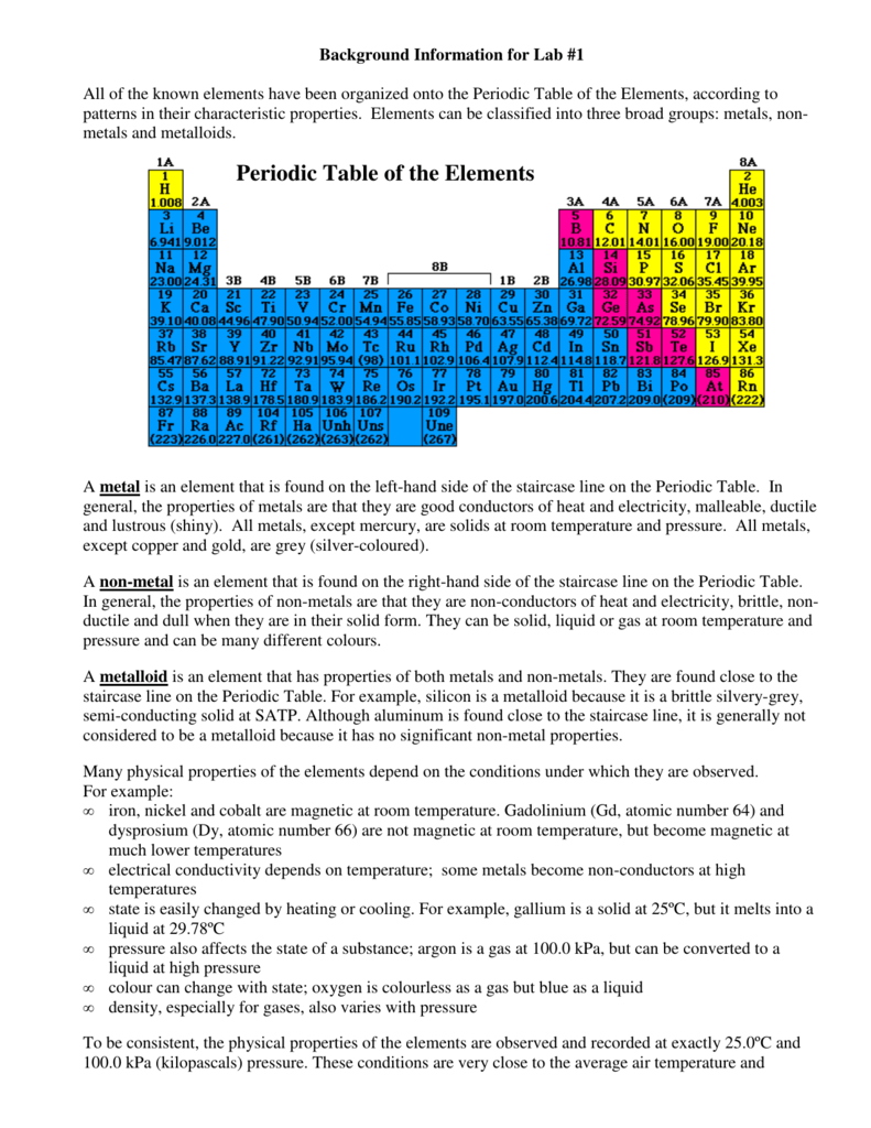 Periodic table of the elements gamestrikefo Images