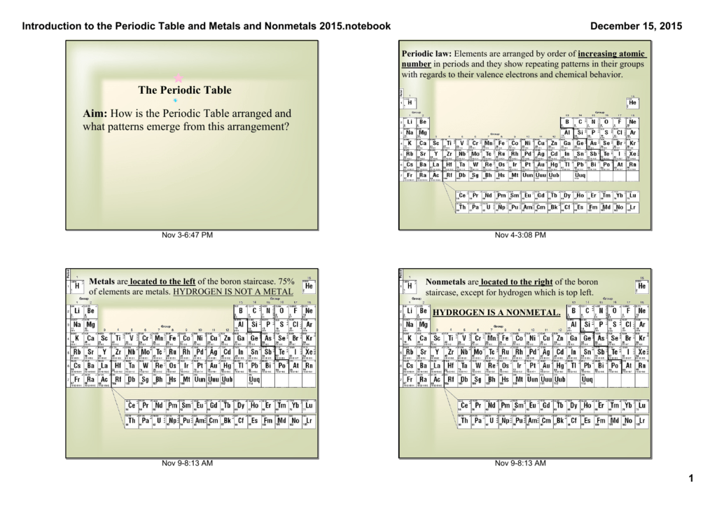 Periodic Table And Metalsnonmetals And Metalloids Notes