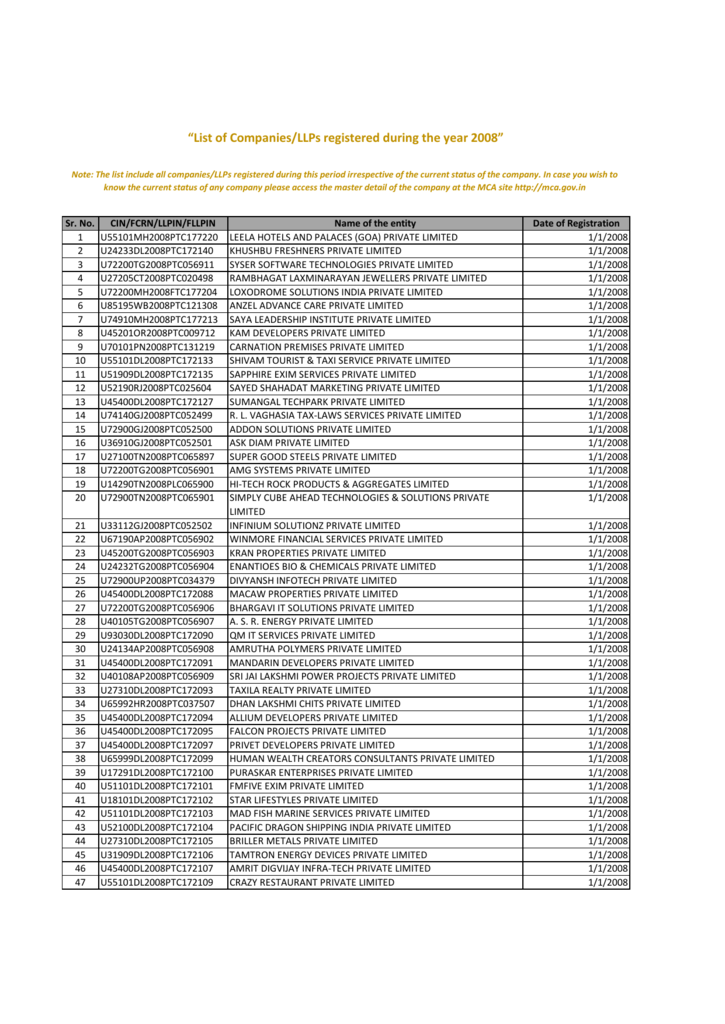 List of Companies registered for Year 2008