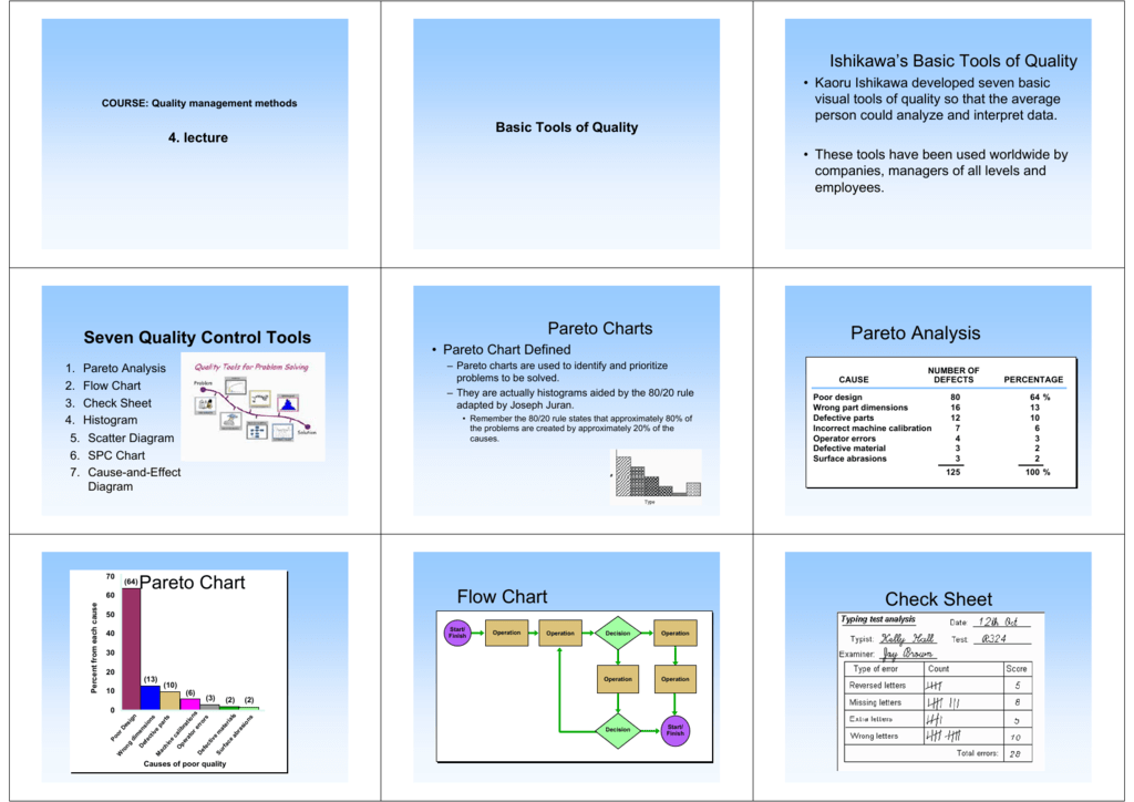 Pareto Analysis Pareto Chart Flow Chart Check Sheet