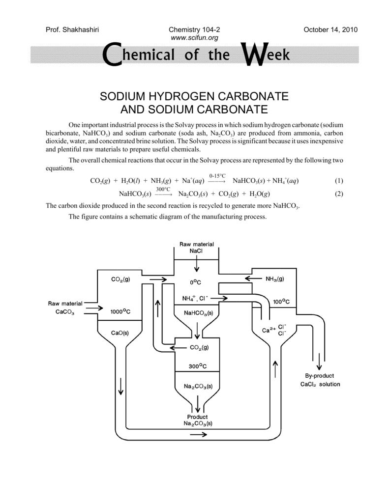 Sodium Bicarbonate and Sodium Carbonate