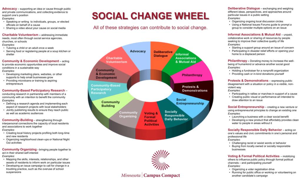 Social Change Wheel Minnesota Campus Compact
