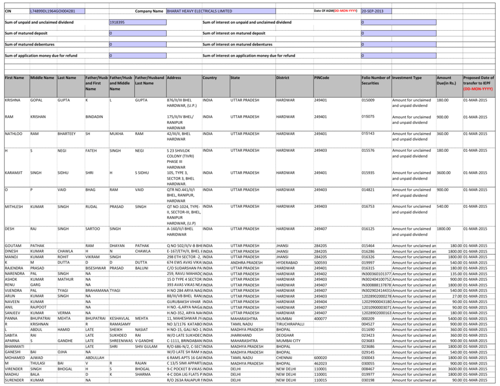 9b39f32a9b CIN Date Of AGM(DD‐MON‐YYYY) Company Name BHARAT HEAVY ELECTRICALS LIMITED  L74899DL1964GOI004281 20‐SEP‐2013 Sum of unpaid and unclaimed dividend  1918395 ...