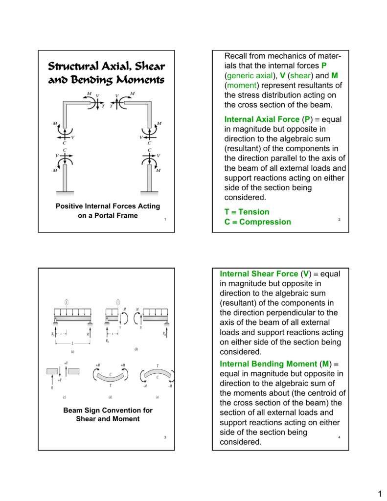 Structural Axial Shear And Bending Moments Tutorial On How To Calculate Force In Beams