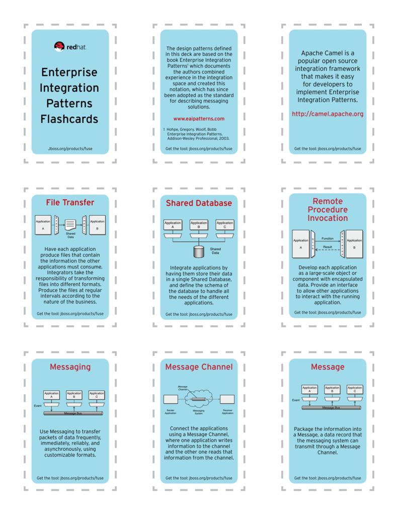 Enterprise Integration Patterns Flashcards