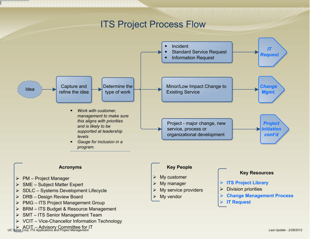 Process Flow Diagram Acronyms Trusted Wiring Diagrams Standard For View The Project As A Printable Pdf File Template Excel