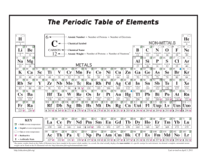 The Periodic Table of Elements - Science Education at Jefferson Lab