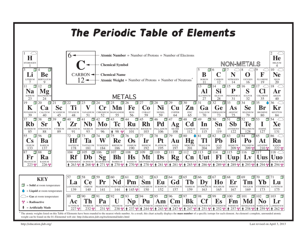 The periodic table of elements science education at jefferson lab urtaz Image collections