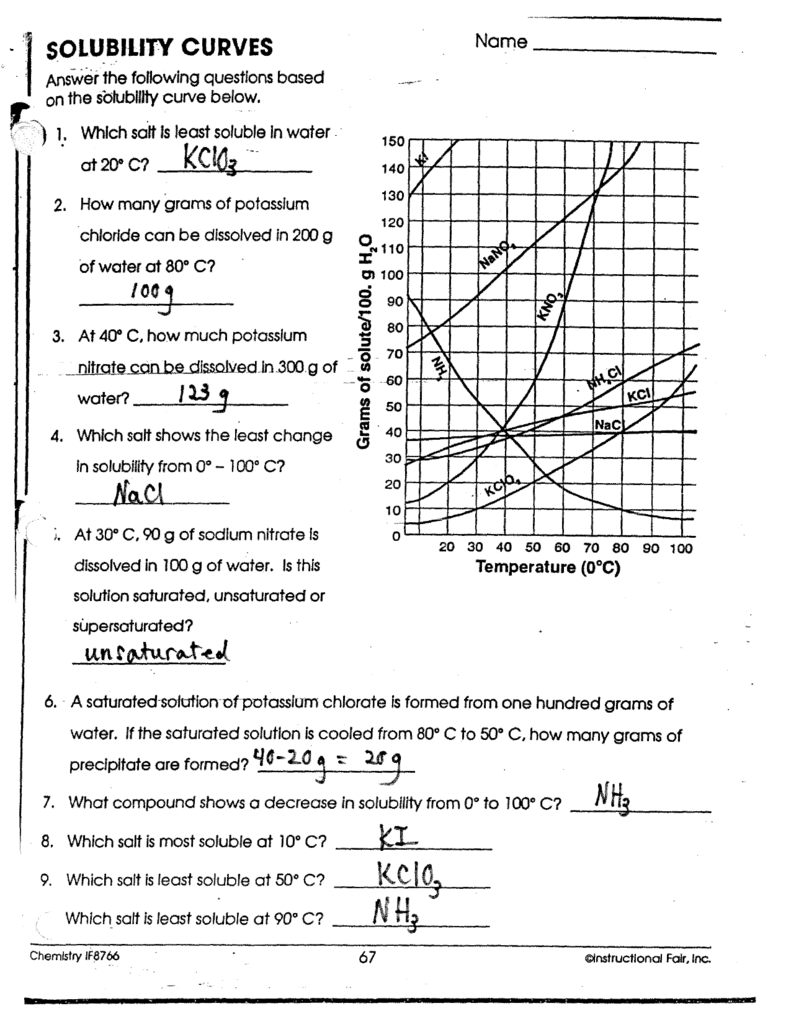 Solubility Curves Worksheet - Worksheets for Education