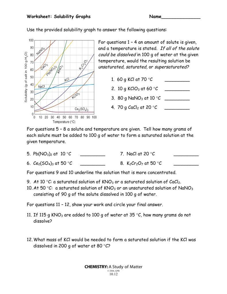 Worksheet: Solubility Graphs Name______________