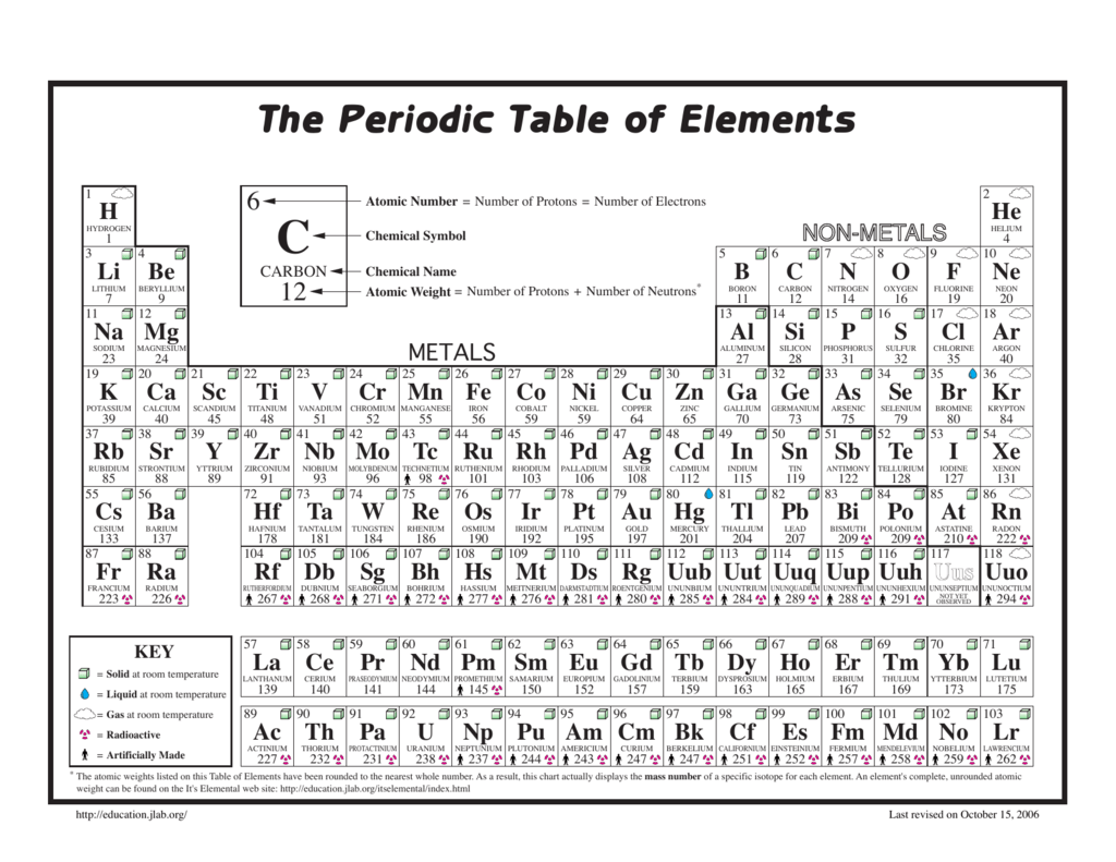 Chemical symbols periodic table images periodic table images periodic table regents choice image periodic table images periodic table reference table image collections periodic table gamestrikefo Choice Image