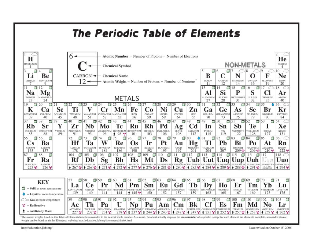 Steel symbol periodic table images periodic table images chemical symbol for gold on periodic table gallery periodic chemical symbols periodic table images periodic table gamestrikefo Gallery