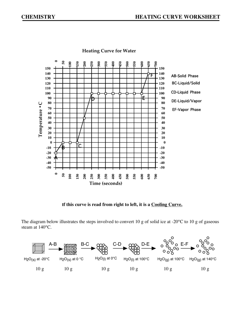 CHEMISTRY HEATING CURVE WORKSHEET – Heating Curves Worksheet