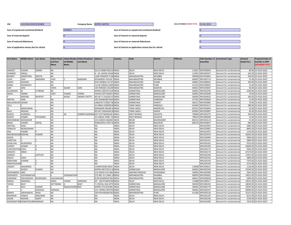 Unclaimed Dividend Data 10