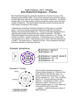 Bohr-Rutherford Diagrams – Practice