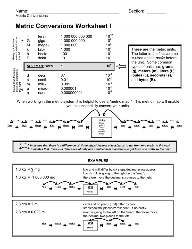 Worksheet Measurement Conversion Worksheet metric conversions worksheet i
