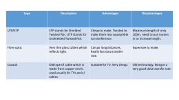 Type Description Advantages Disadvantages UTP/STP STP stands