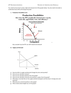 AP Microeconomics Review of Graphs and Models You need to