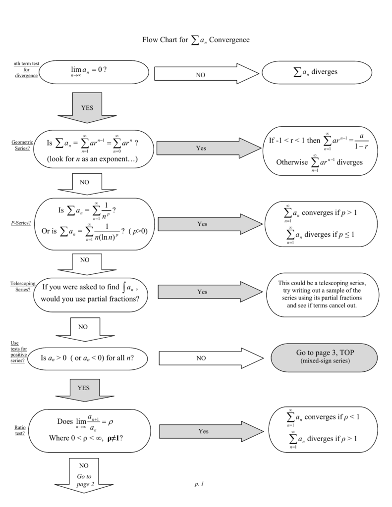 Flow Chart For Convergence