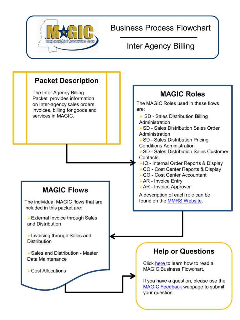 Business Process Flowchart Inter Agency Billing