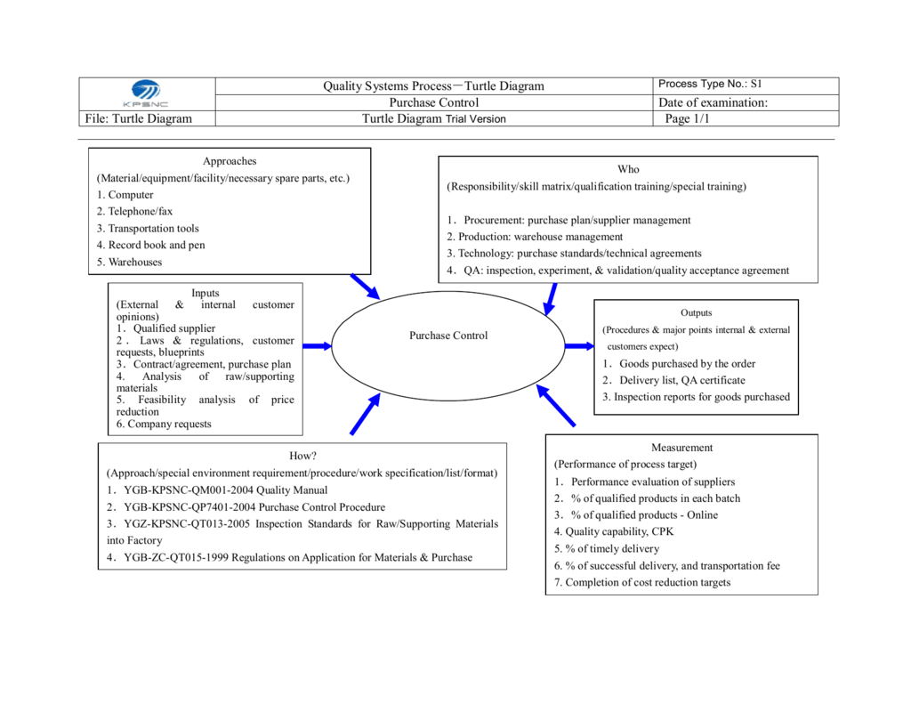 Quality Systems Process-Turtle Diagram Purchase Control Date ofStudylib