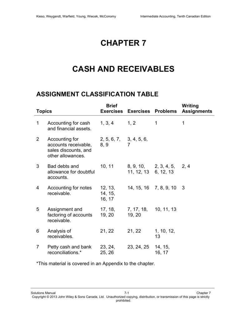 financial accounting exercises and solutions free