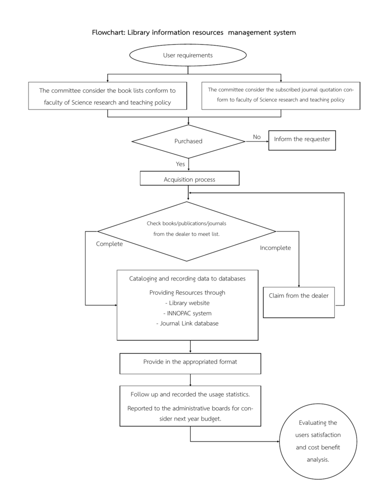 Flowchart: Library information resources management system