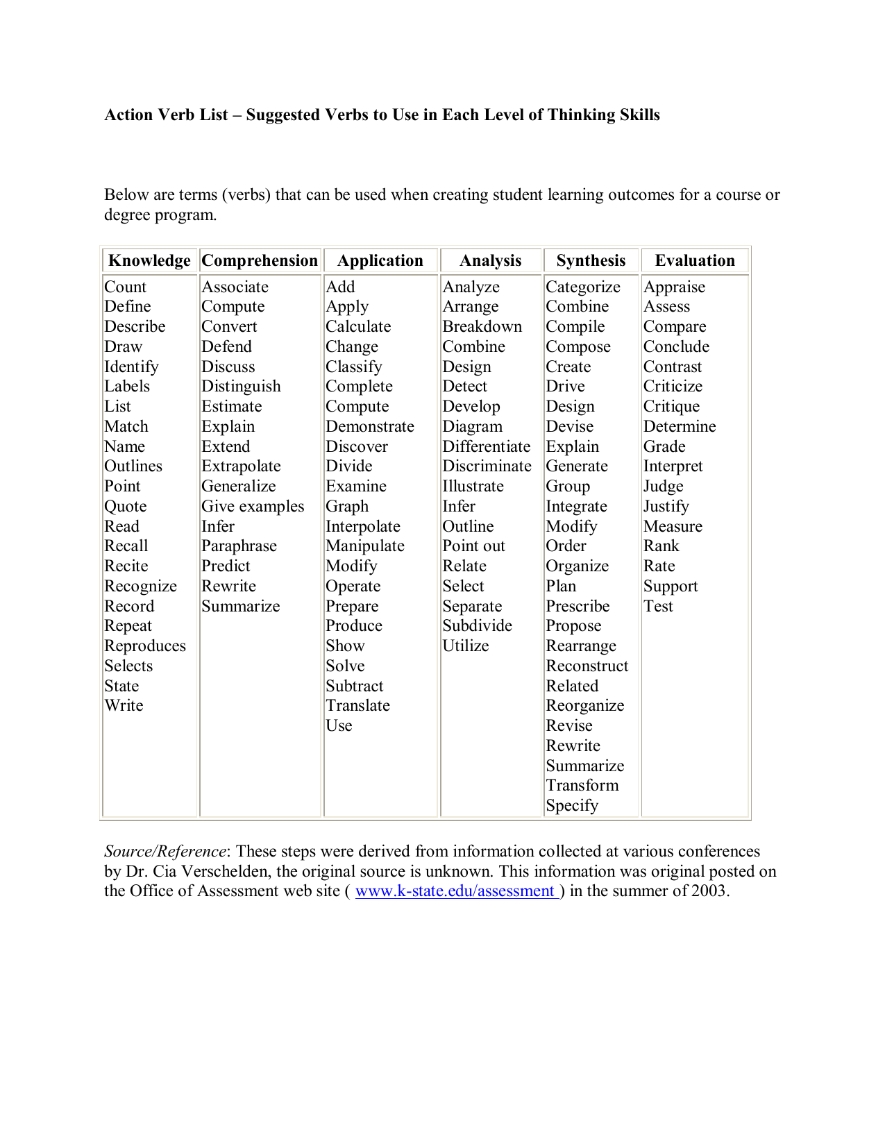 action verb list  u2013 suggested verbs to use in each level of