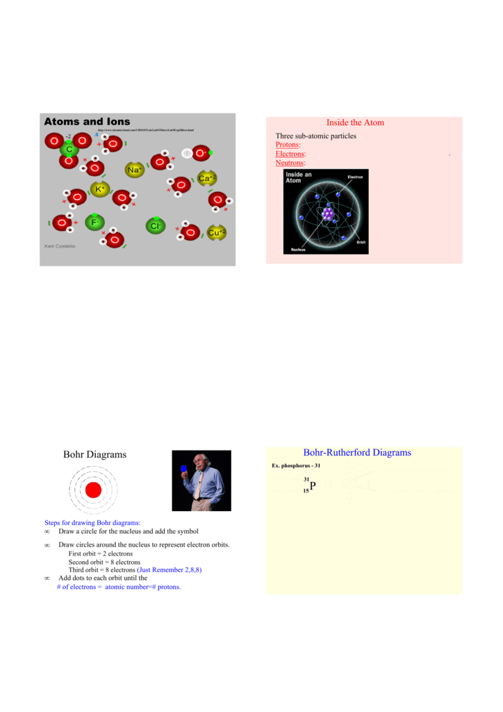 Atoms And Ions Bohr Diagrams