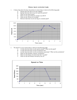Distance Speed Acceleration Graphs
